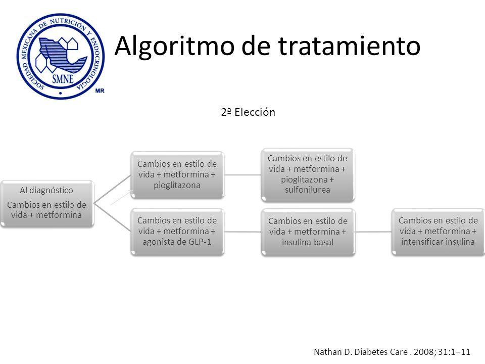Algoritmo de tratamiento Al diagnóstico Cambios en estilo de vida + metformina Cambios en estilo de vida + metformina + pioglitazona Cambios en estilo
