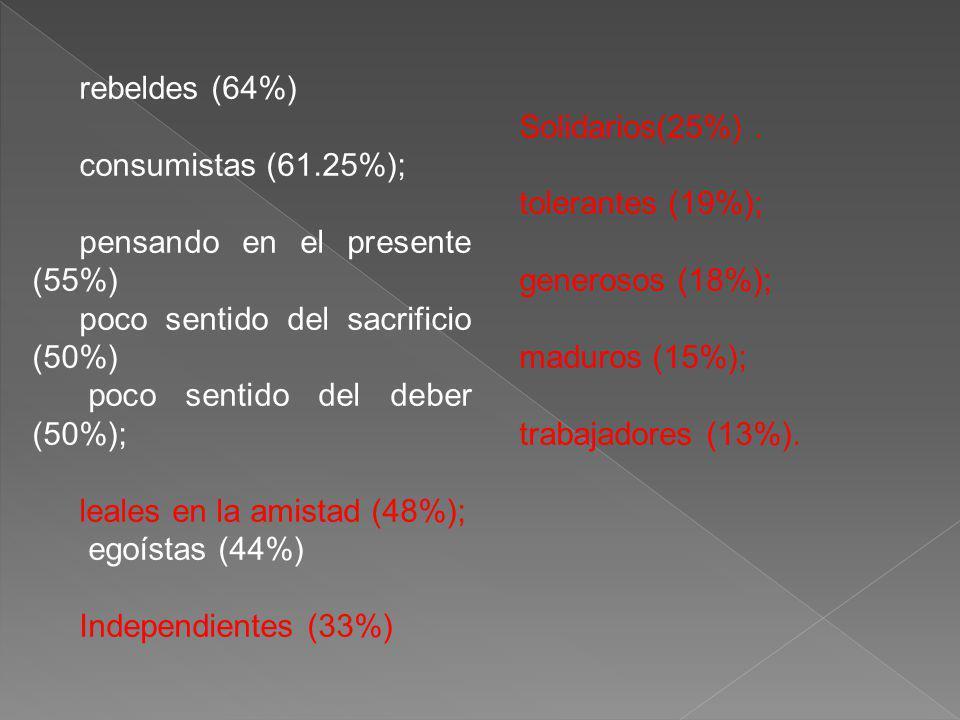 rebeldes (64%) consumistas (61.25%); pensando en el presente (55%) poco sentido del sacrificio (50%) poco sentido del deber (50%); leales en la amistad (48%); egoístas (44%) Independientes (33%) Solidarios(25%).