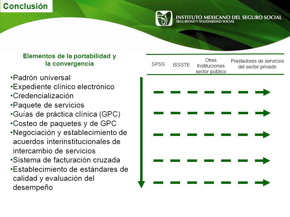 Conclusión SPSS ISSSTE Otras Instituciones sector público Prestadores de servicios del sector privado Padrón universal Expediente clínico electrónico
