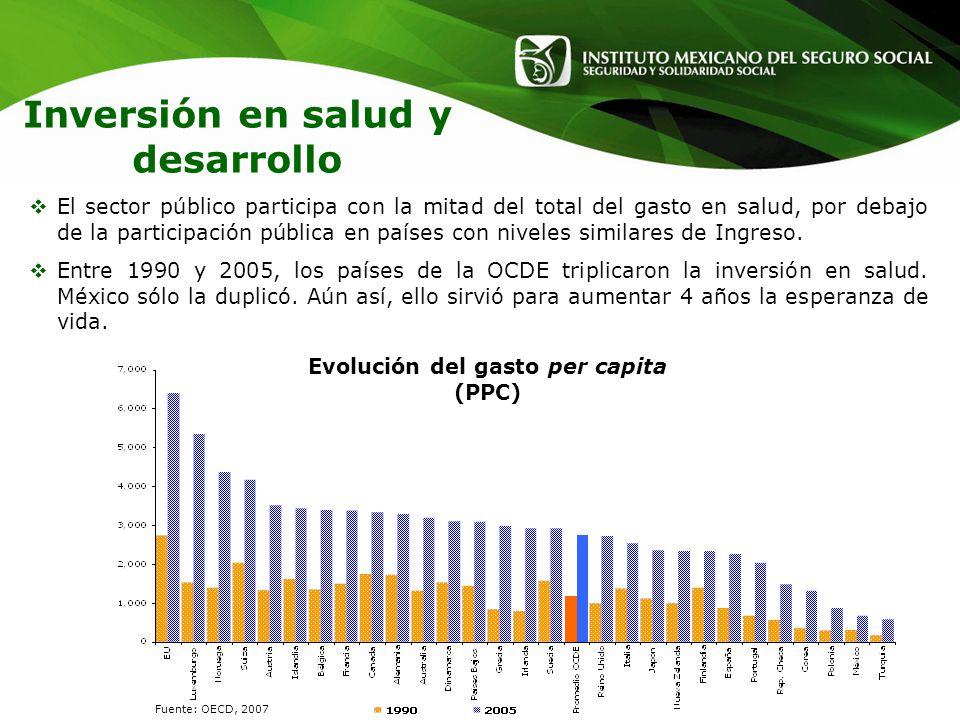 Evolución del gasto per capita (PPC) Fuente: OECD, 2007 El sector público participa con la mitad del total del gasto en salud, por debajo de la partic