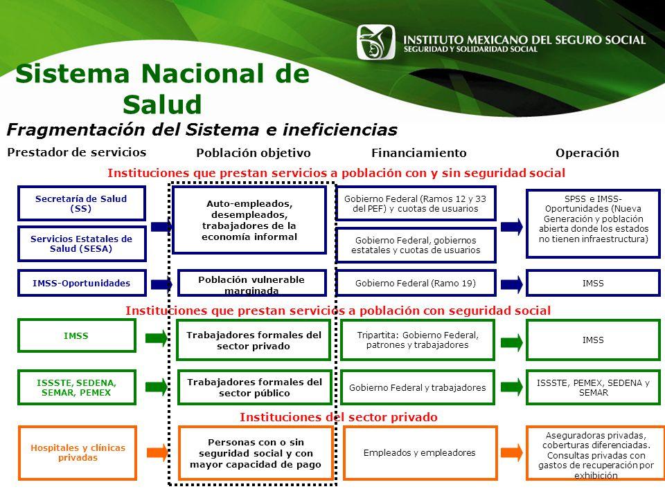 Sistema Nacional de Salud Prestador de servicios Instituciones del sector privado Instituciones que prestan servicios a población con seguridad social