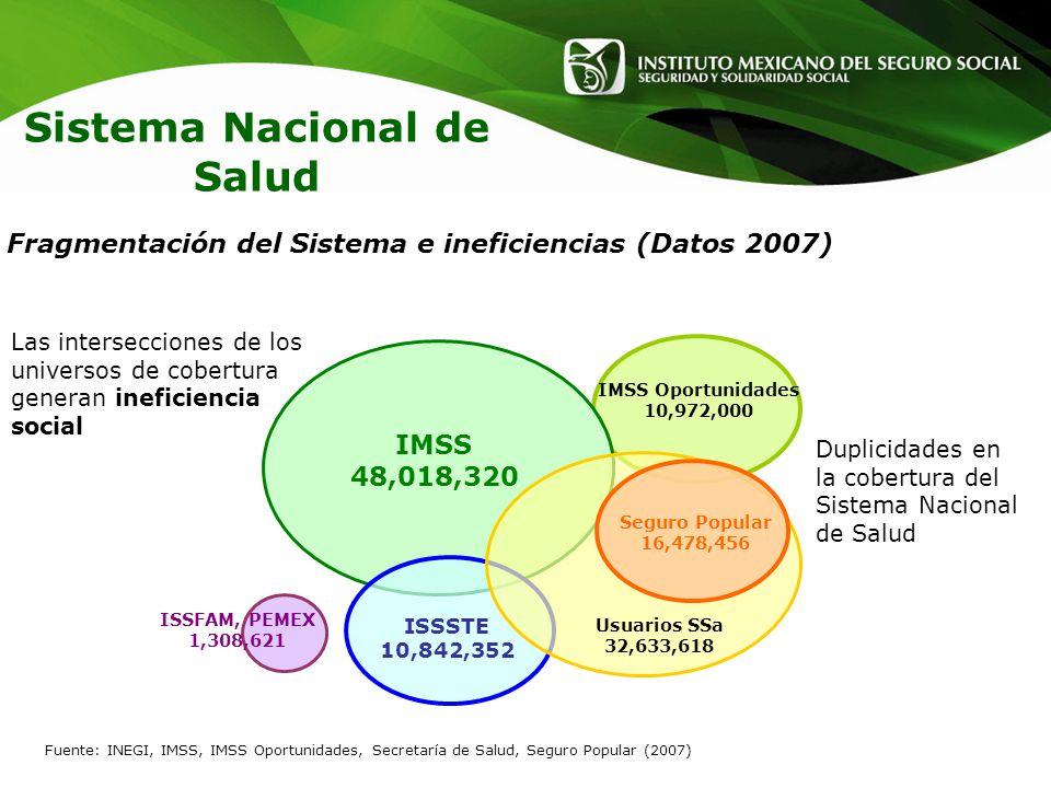 Sistema Nacional de Salud Duplicidades en la cobertura del Sistema Nacional de Salud Fuente: INEGI, IMSS, IMSS Oportunidades, Secretaría de Salud, Seg