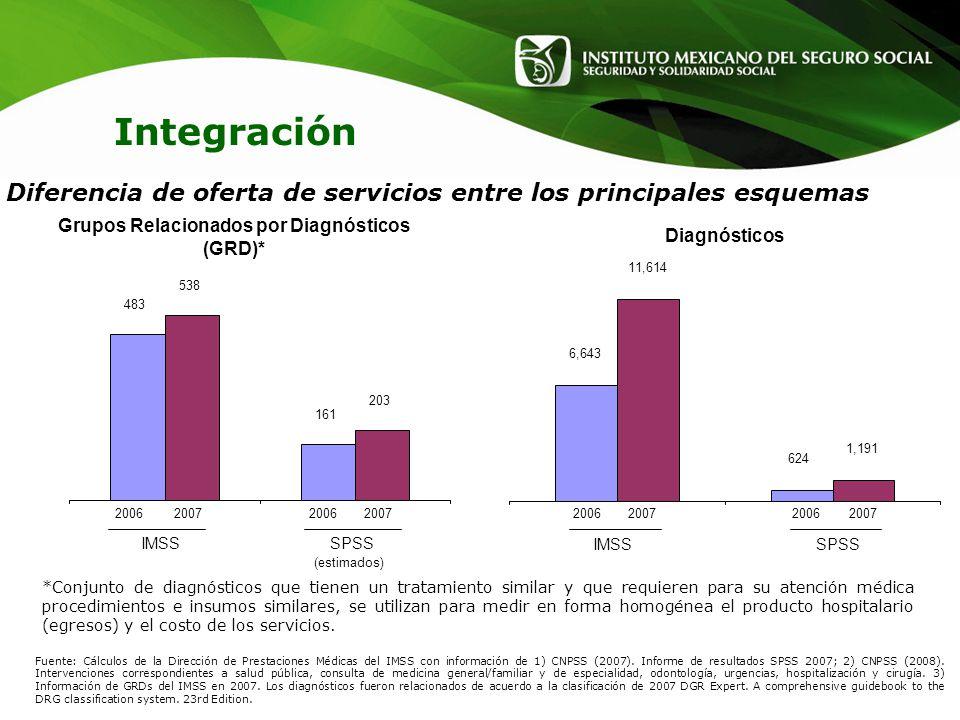Fuente: Cálculos de la Dirección de Prestaciones Médicas del IMSS con información de 1) CNPSS (2007). Informe de resultados SPSS 2007; 2) CNPSS (2008)