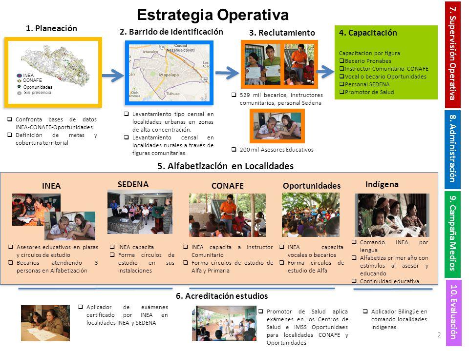 1. Planeación CONAFE INEA Sin presencia Oportunidades Confronta bases de datos INEA-CONAFE-Oportunidades. Definición de metas y cobertura territorial