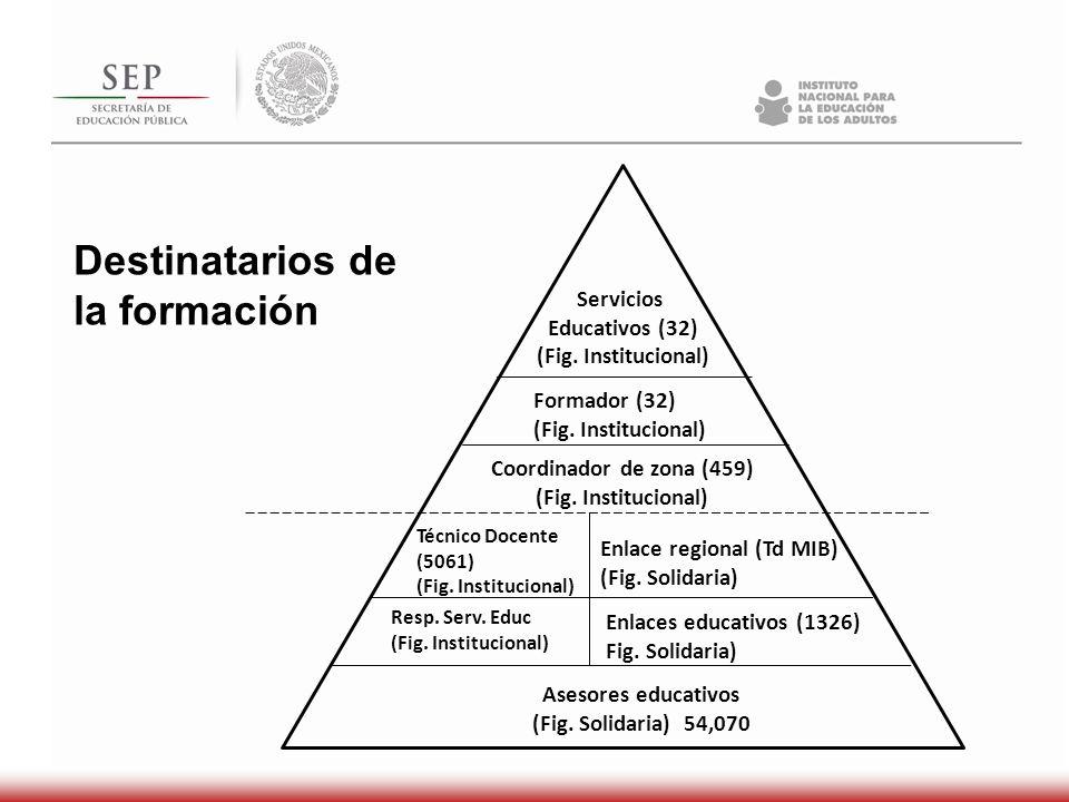 Destinatarios de la formación Asesores educativos (Fig. Solidaria) 54,070 Coordinador de zona (459) (Fig. Institucional) Enlace regional (Td MIB) (Fig