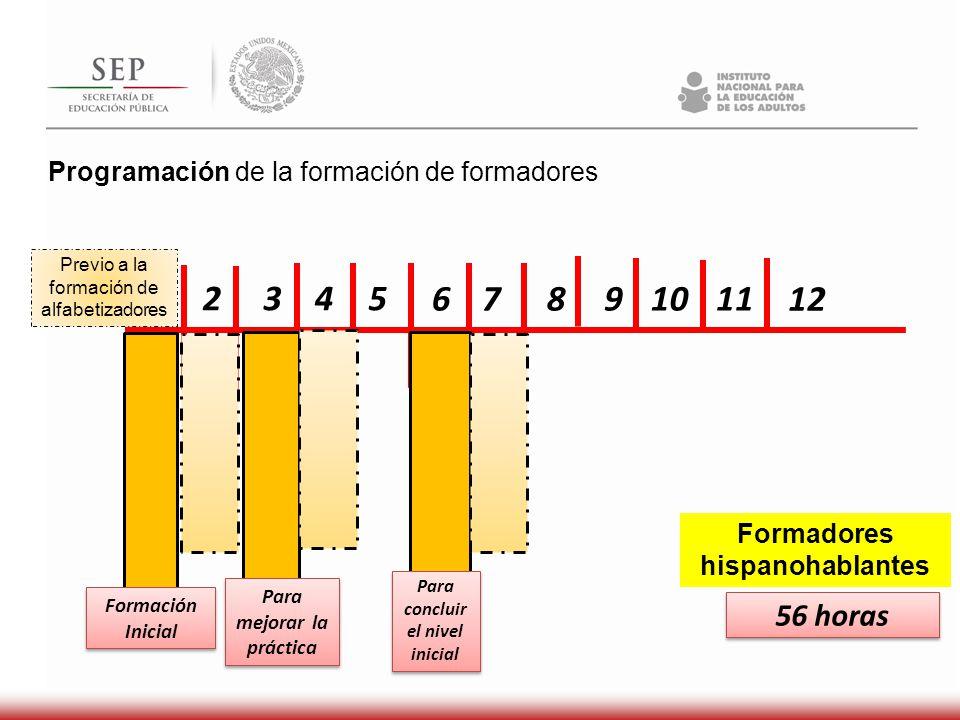Programación de la formación de formadores Formadores hispanohablantes 1 2345 67891011 56 horas 12 Para mejorar la práctica Para concluir el nivel ini