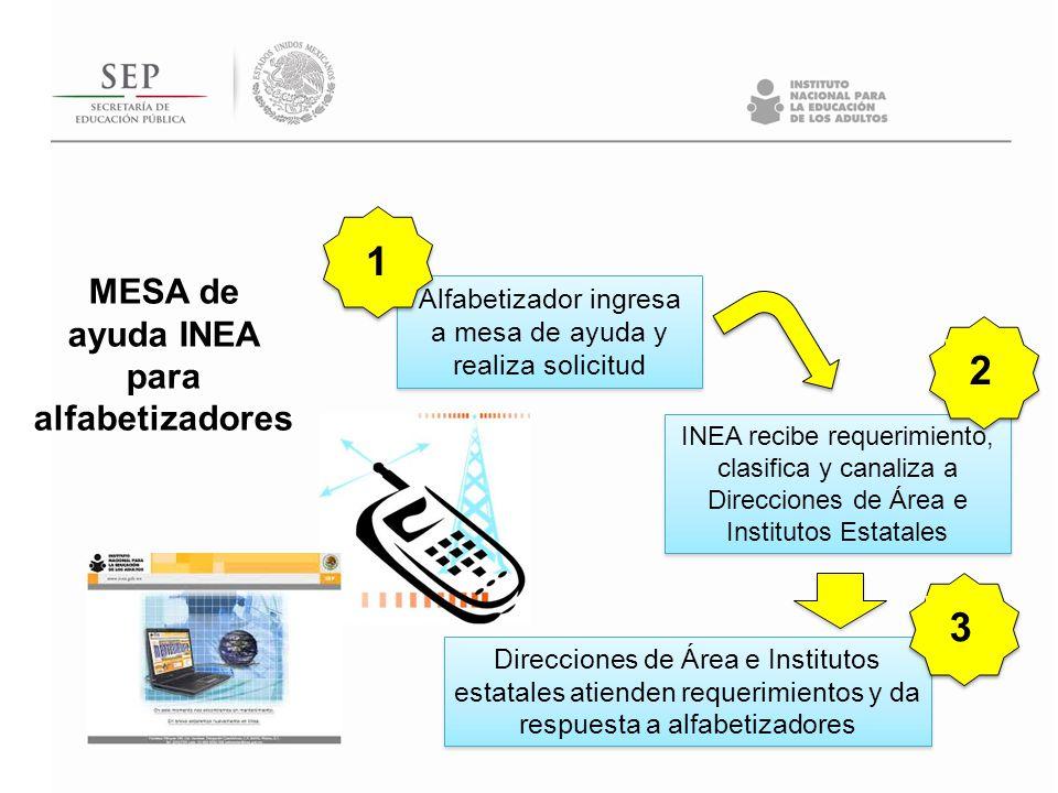 Alfabetizador ingresa a mesa de ayuda y realiza solicitud INEA recibe requerimiento, clasifica y canaliza a Direcciones de Área e Institutos Estatales