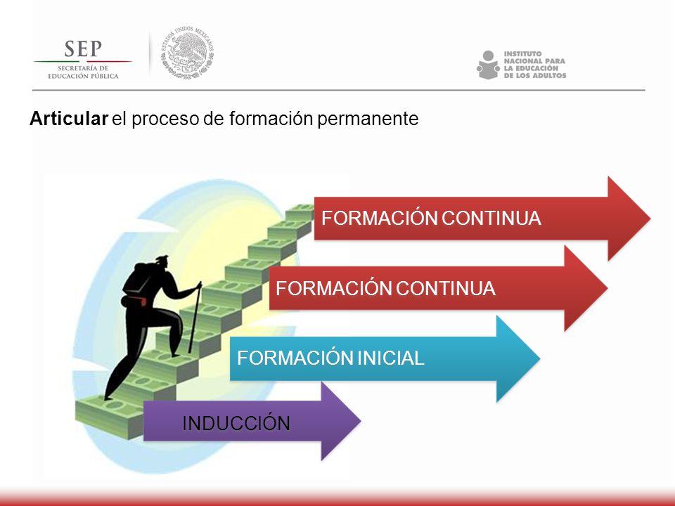 Articular el proceso de formación permanente FORMACIÓN INICIAL FORMACIÓN CONTINUA INDUCCIÓN FORMACIÓN CONTINUA