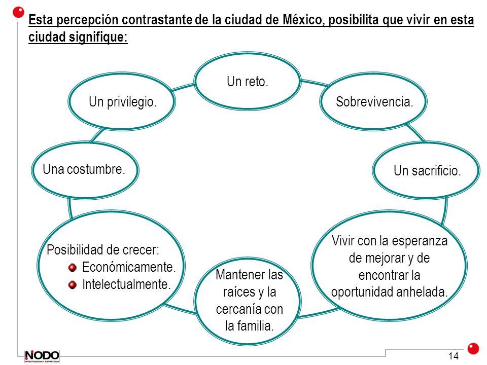 14 Esta percepción contrastante de la ciudad de México, posibilita que vivir en esta ciudad signifique: Un reto. Sobrevivencia. Un sacrificio. Vivir c