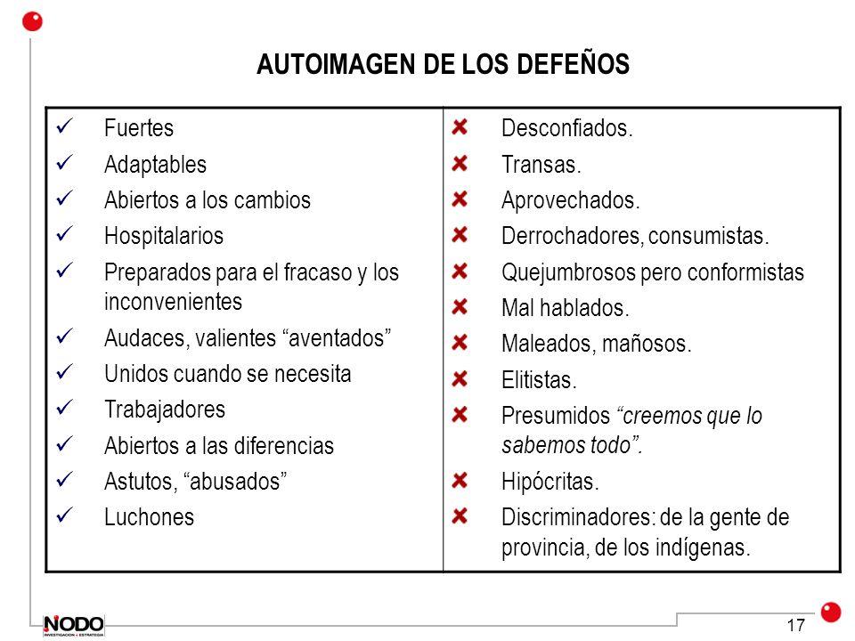 17 AUTOIMAGEN DE LOS DEFEÑOS Fuertes Adaptables Abiertos a los cambios Hospitalarios Preparados para el fracaso y los inconvenientes Audaces, valiente
