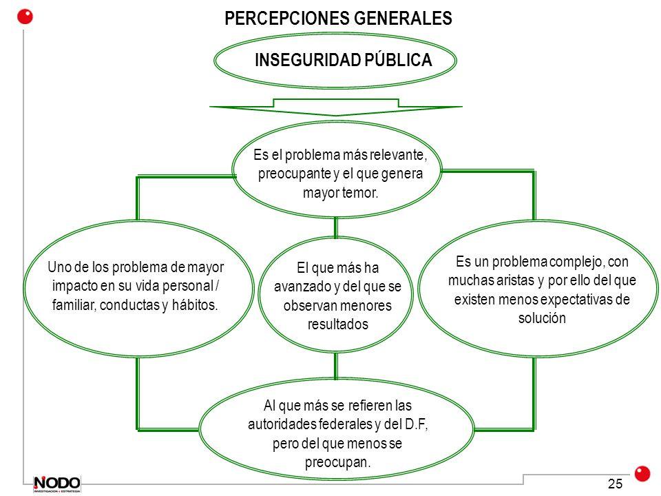25 PERCEPCIONES GENERALES INSEGURIDAD PÚBLICA Es el problema más relevante, preocupante y el que genera mayor temor.