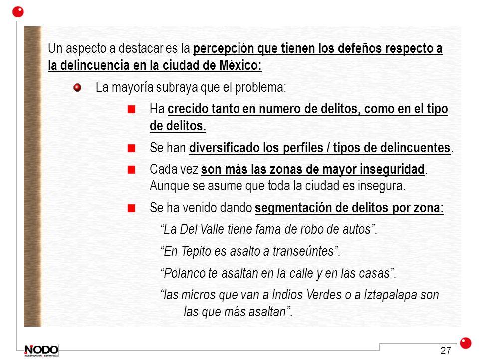 27 Un aspecto a destacar es la percepción que tienen los defeños respecto a la delincuencia en la ciudad de México: La mayoría subraya que el problema: Ha crecido tanto en numero de delitos, como en el tipo de delitos.