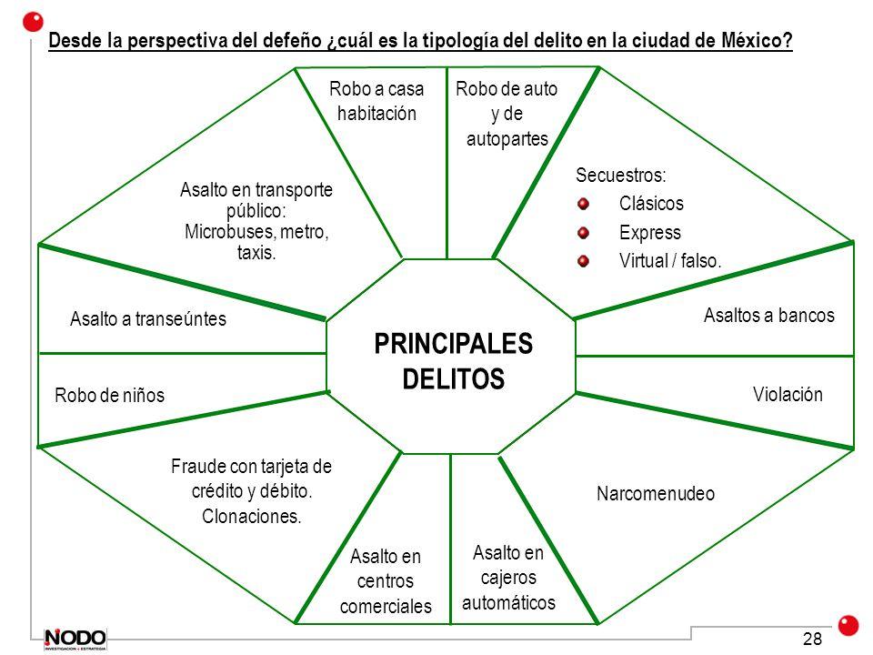 28 Desde la perspectiva del defeño ¿cuál es la tipología del delito en la ciudad de México? PRINCIPALES DELITOS Asalto en transporte público: Microbus