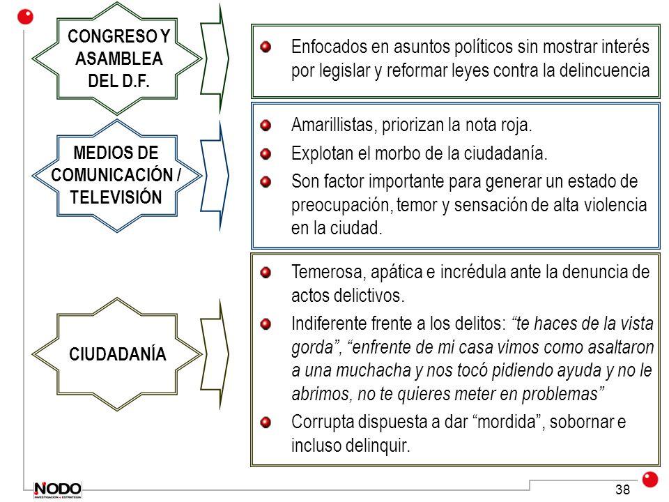 38 Enfocados en asuntos políticos sin mostrar interés por legislar y reformar leyes contra la delincuencia Amarillistas, priorizan la nota roja.