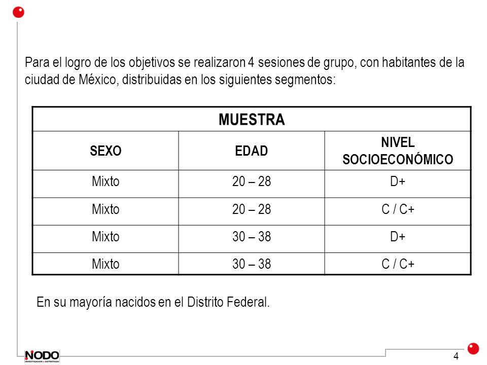 4 Para el logro de los objetivos se realizaron 4 sesiones de grupo, con habitantes de la ciudad de México, distribuidas en los siguientes segmentos: MUESTRA SEXOEDAD NIVEL SOCIOECONÓMICO Mixto20 – 28D+ Mixto20 – 28C / C+ Mixto30 – 38D+ Mixto30 – 38C / C+ En su mayoría nacidos en el Distrito Federal.