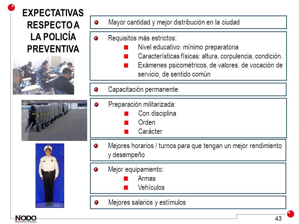 43 Mejores salarios y estímulos Mayor cantidad y mejor distribución en la ciudad Requisitos más estrictos: Nivel educativo: mínimo preparatoria Caract