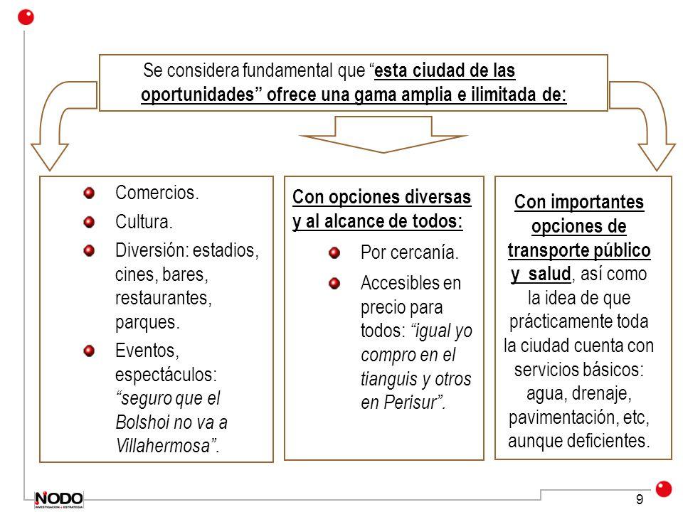 9 Se considera fundamental que esta ciudad de las oportunidades ofrece una gama amplia e ilimitada de: Comercios. Cultura. Diversión: estadios, cines,