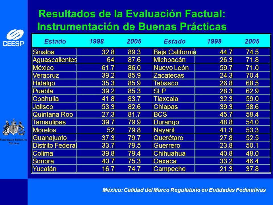 México: Calidad del Marco Regulatorio en Entidades Federativas Resultados de la Evaluación Factual: Instrumentación de Buenas Prácticas Estado19982005