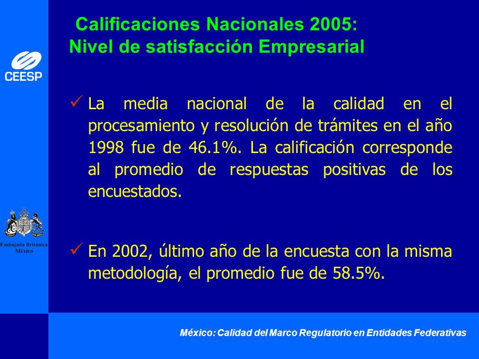 México: Calidad del Marco Regulatorio en Entidades Federativas La media nacional de la calidad en el procesamiento y resolución de trámites en el año