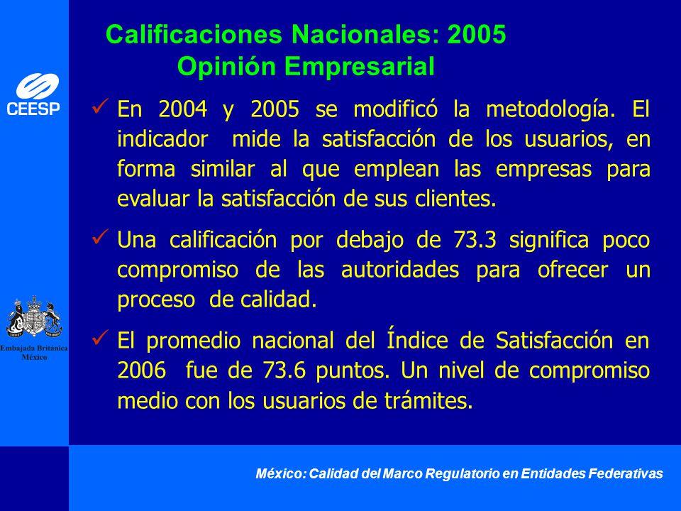 México: Calidad del Marco Regulatorio en Entidades Federativas En 2004 y 2005 se modificó la metodología. El indicador mide la satisfacción de los usu