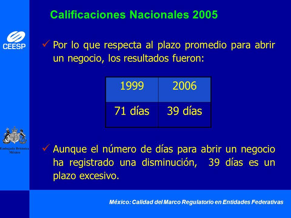México: Calidad del Marco Regulatorio en Entidades Federativas Por lo que respecta al plazo promedio para abrir un negocio, los resultados fueron: Aun