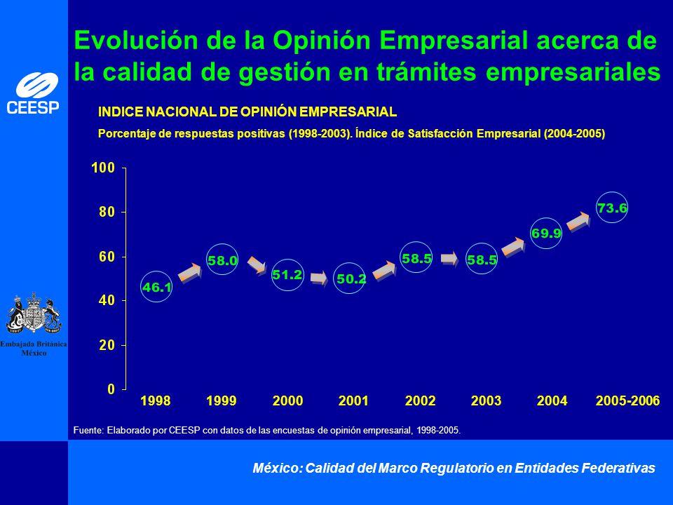 México: Calidad del Marco Regulatorio en Entidades Federativas Evolución de la Opinión Empresarial acerca de la calidad de gestión en trámites empresa