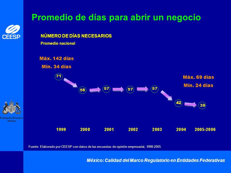 México: Calidad del Marco Regulatorio en Entidades Federativas Promedio de días para abrir un negocio NÚMERO DE DÍAS NECESARIOS Promedio nacional Fuen