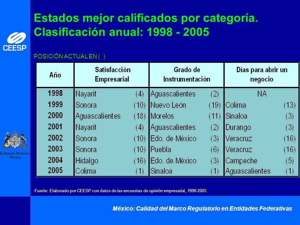 México: Calidad del Marco Regulatorio en Entidades Federativas POSICIÓN ACTUAL EN ( ) Estados mejor calificados por categoría. Clasificación anual: 19