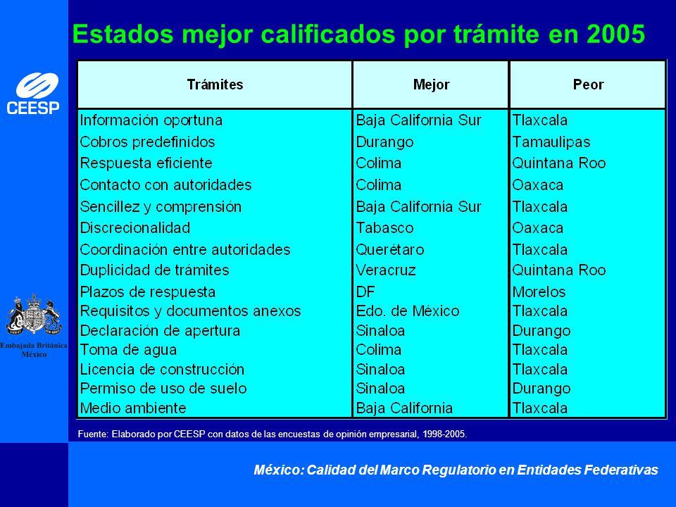 México: Calidad del Marco Regulatorio en Entidades Federativas Estados mejor calificados por trámite en 2005 Fuente: Elaborado por CEESP con datos de