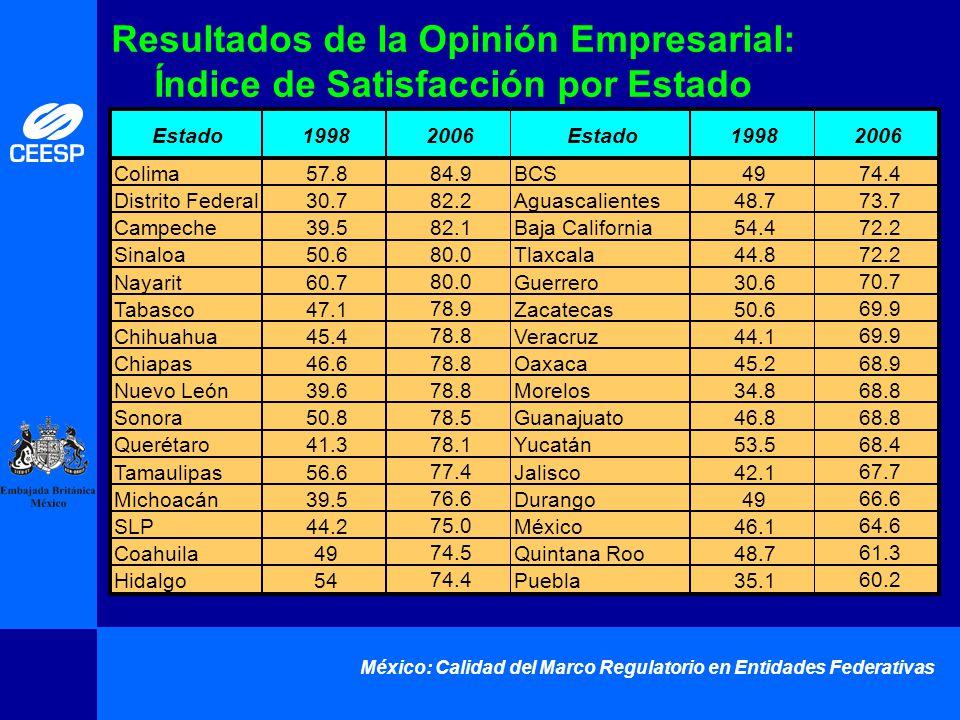 México: Calidad del Marco Regulatorio en Entidades Federativas Resultados de la Opinión Empresarial: Índice de Satisfacción por Estado