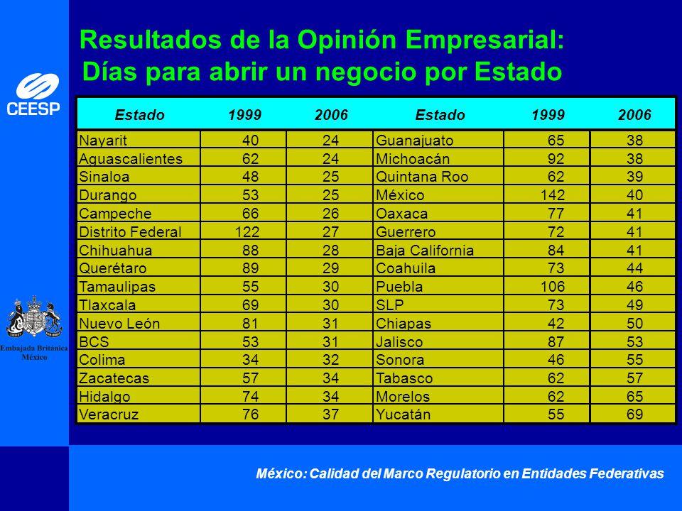 México: Calidad del Marco Regulatorio en Entidades Federativas Resultados de la Opinión Empresarial: Días para abrir un negocio por Estado