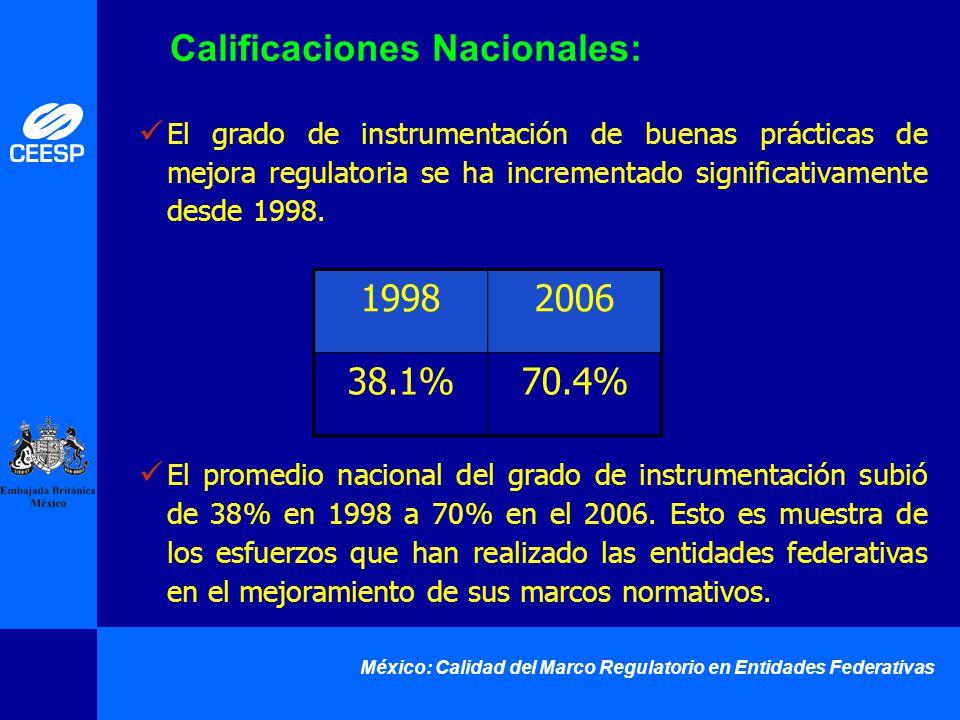 México: Calidad del Marco Regulatorio en Entidades Federativas El grado de instrumentación de buenas prácticas de mejora regulatoria se ha incrementad