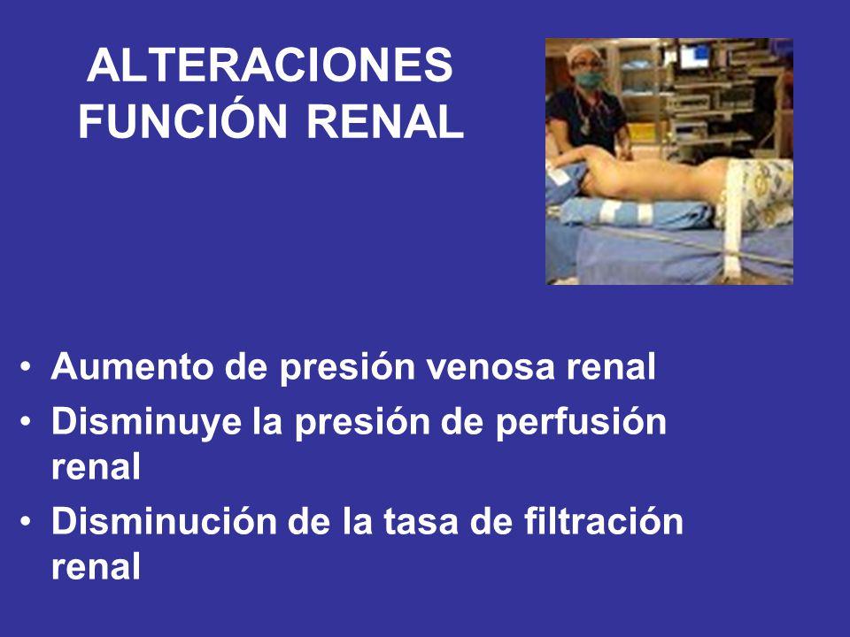 ALTERACIONES FUNCIÓN RENAL Aumento de presión venosa renal Disminuye la presión de perfusión renal Disminución de la tasa de filtración renal