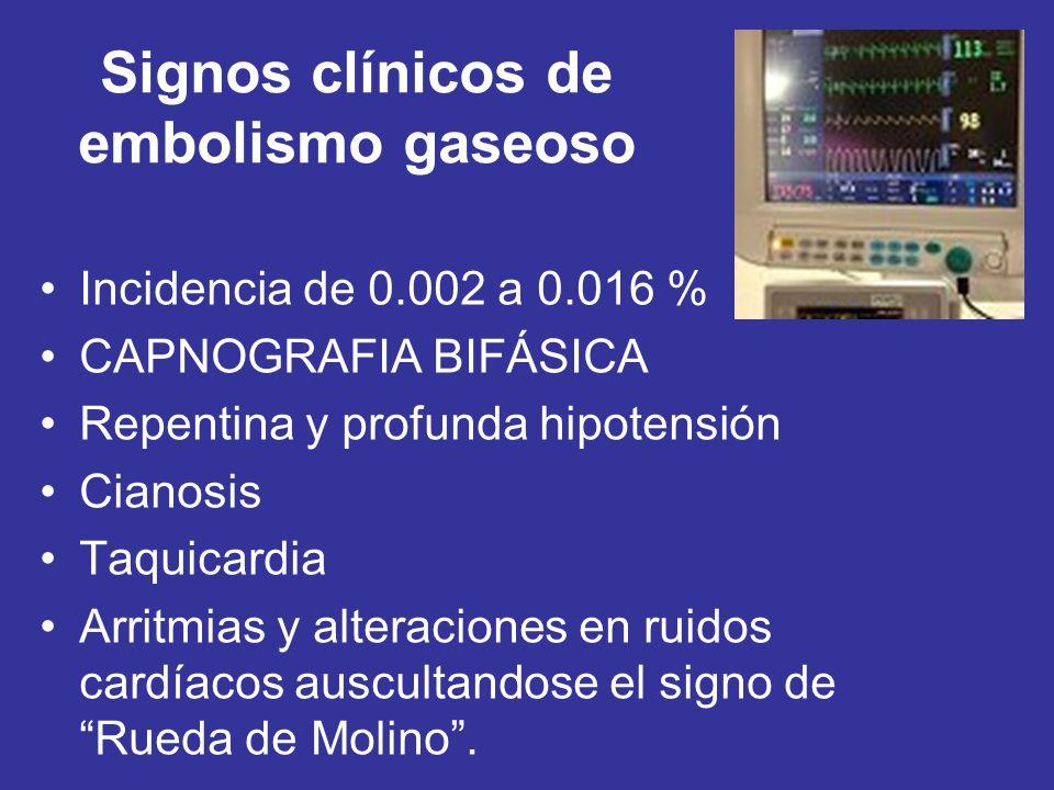 Signos clínicos de embolismo gaseoso Incidencia de 0.002 a 0.016 % CAPNOGRAFIA BIFÁSICA Repentina y profunda hipotensión Cianosis Taquicardia Arritmia