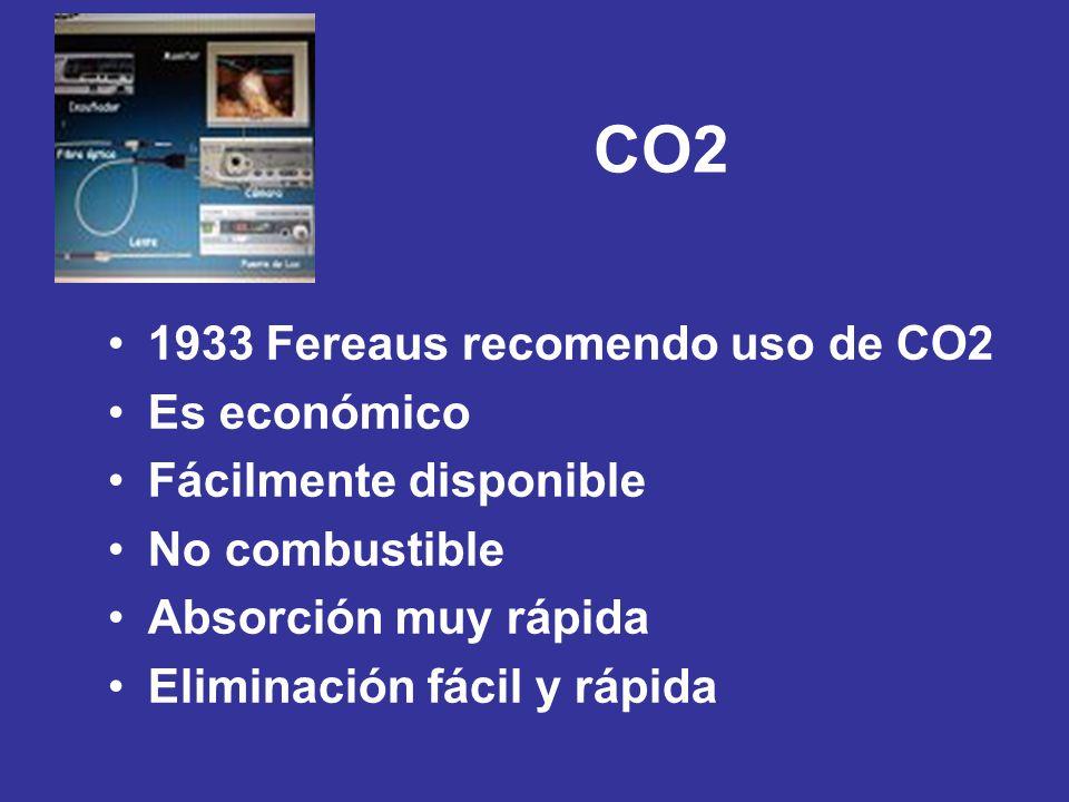 CO2 1933 Fereaus recomendo uso de CO2 Es económico Fácilmente disponible No combustible Absorción muy rápida Eliminación fácil y rápida