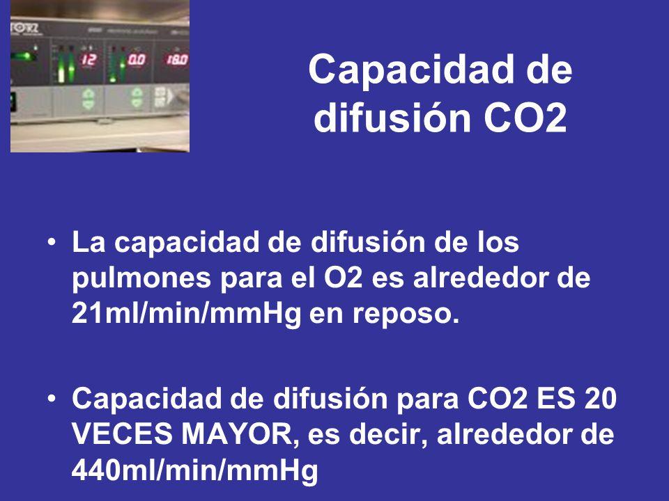 Capacidad de difusión CO2 La capacidad de difusión de los pulmones para el O2 es alrededor de 21ml/min/mmHg en reposo. Capacidad de difusión para CO2
