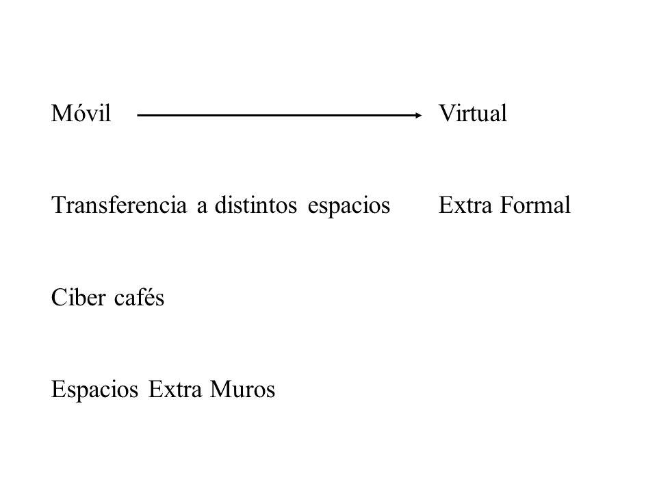 Móvil Virtual Transferencia a distintos espacios Extra Formal Ciber cafés Espacios Extra Muros