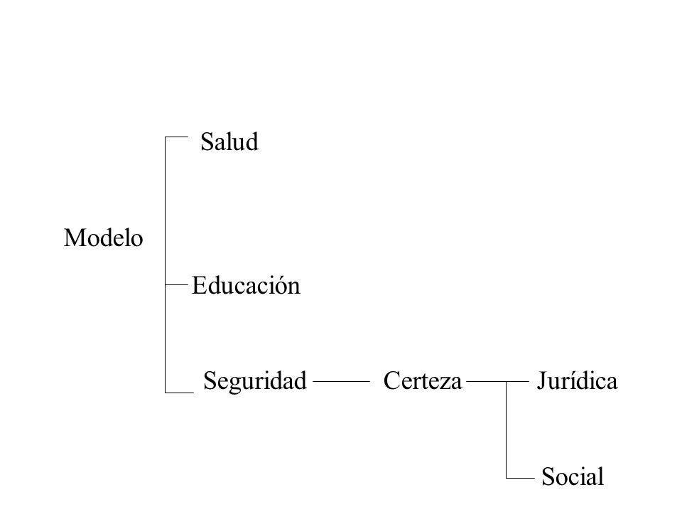 Salud Modelo Educación Seguridad Certeza Jurídica Social