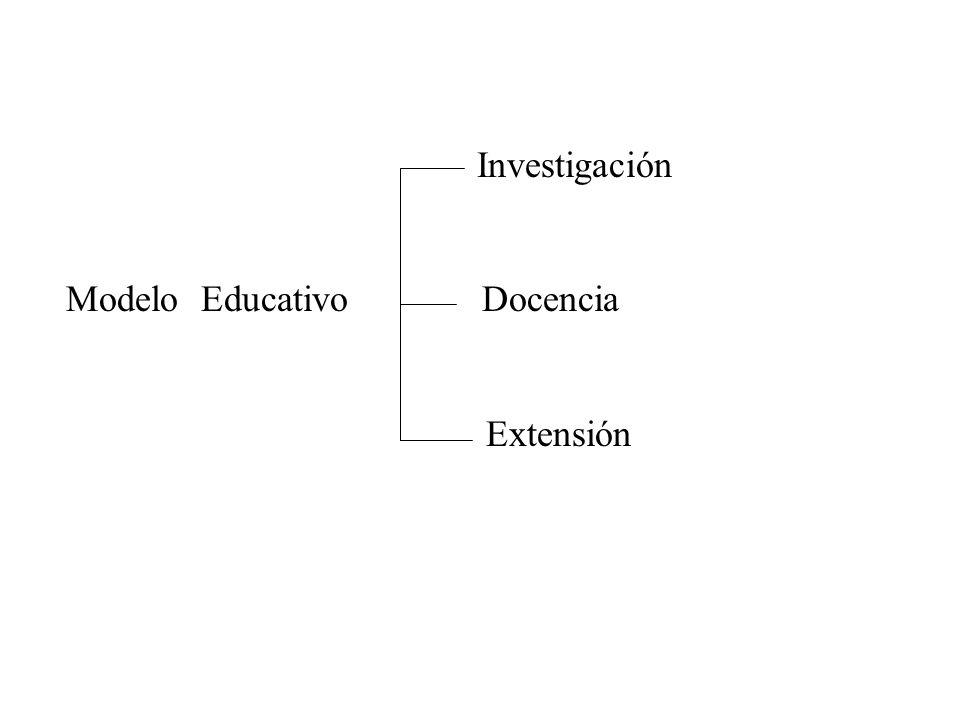 Investigación Modelo Educativo Docencia Extensión