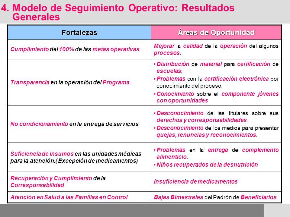 Fortalezas Áreas de Oportunidad Cumplimiento del 100% de las metas operativas Mejorar la calidad de la operación del algunos procesos. Transparencia e