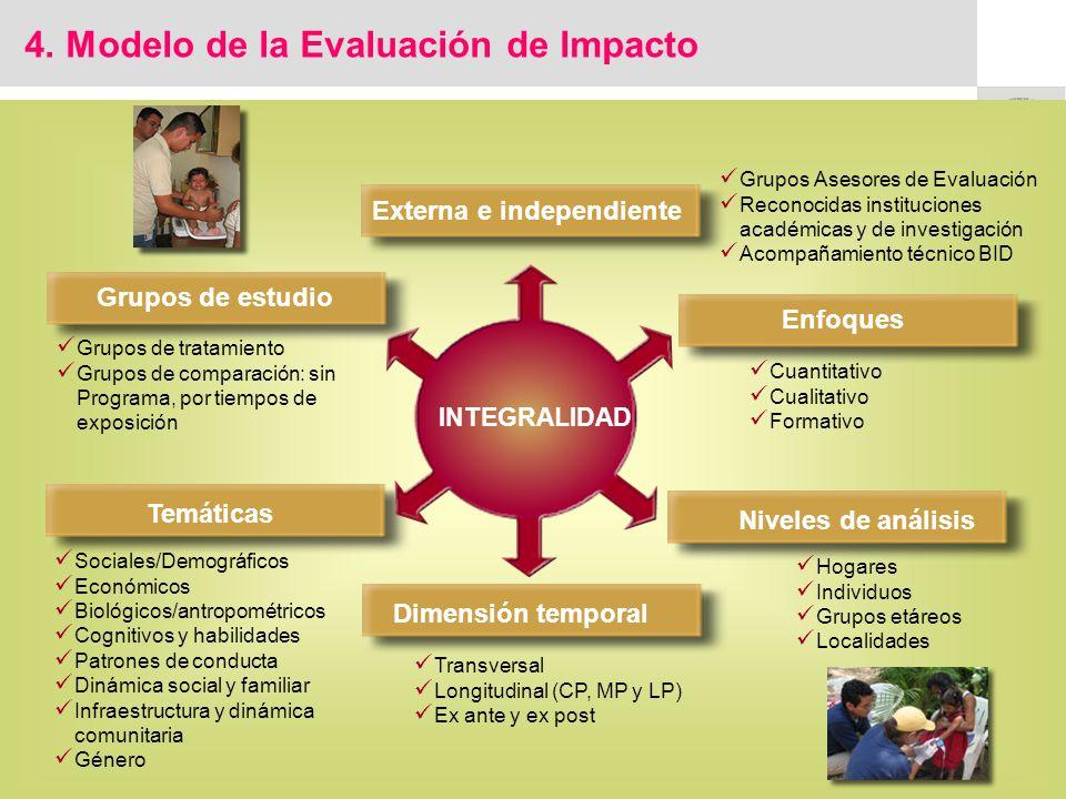 4. Modelo de la Evaluación de Impacto Externa e independiente Grupos de estudio Dimensión temporal Enfoques Temáticas Grupos Asesores de Evaluación Re