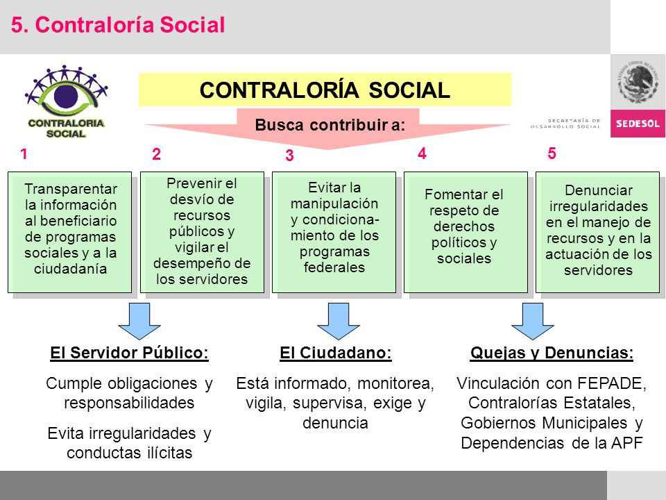 CONTRALORÍA SOCIAL Busca contribuir a: El Ciudadano: Está informado, monitorea, vigila, supervisa, exige y denuncia El Servidor Público: Cumple obliga