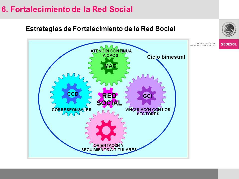 Estrategias de Fortalecimiento de la Red Social VINCULACIÓN CON LOS SECTORES CORRESPONSALES ORIENTACIÓN Y SEGUIMIENTO A TITULARES Ciclo bimestral CCD