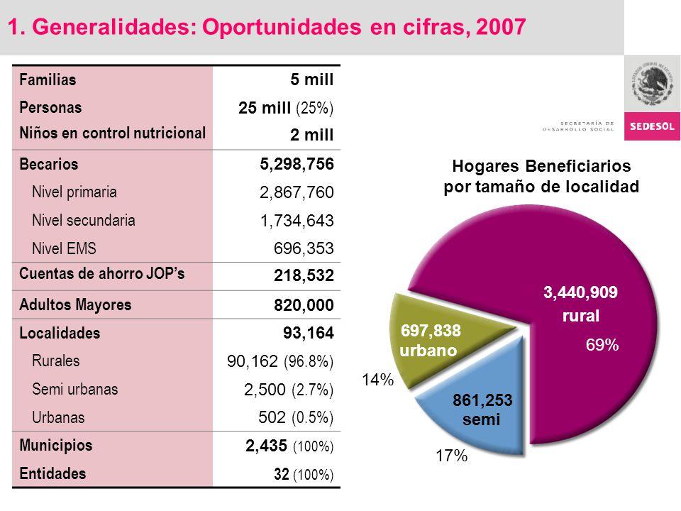 1. Generalidades: Oportunidades en cifras, 2007 Familias 5 mill Personas 25 mill (25%) Niños en control nutricional 2 mill Becarios 5,298,756 Nivel pr