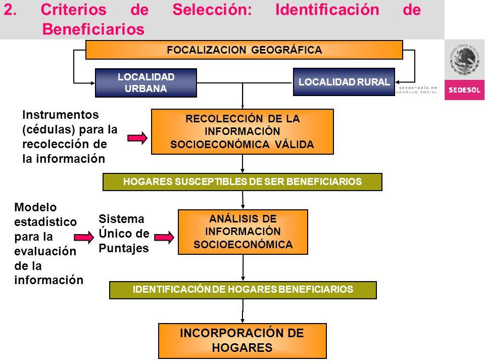 FOCALIZACION GEOGRÁFICA HOGARES SUSCEPTIBLES DE SER BENEFICIARIOS ANÁLISIS DE INFORMACIÓN SOCIOECONÓMICA Sistema Único de Puntajes LOCALIDAD URBANA LO