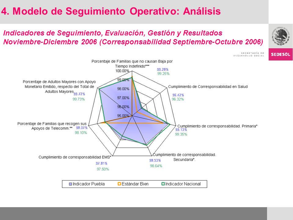 Indicadores de Seguimiento, Evaluación, Gestión y Resultados Noviembre-Diciembre 2006 (Corresponsabilidad Septiembre-Octubre 2006) 4. Modelo de Seguim