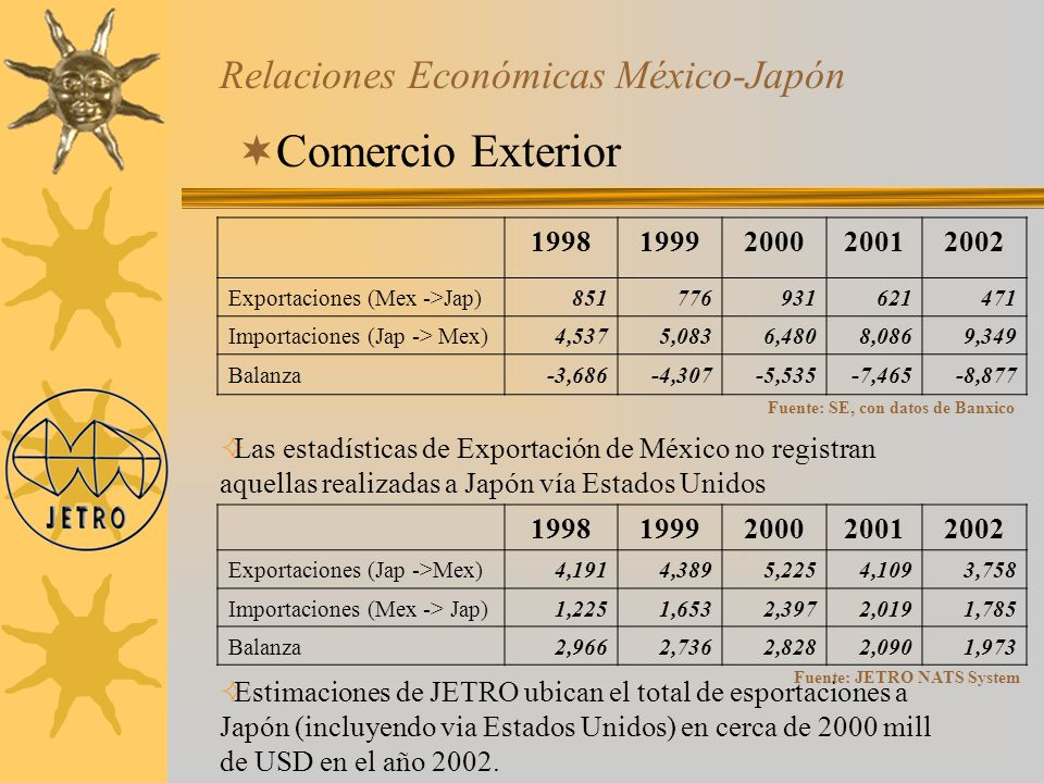 Relaciones Económicas México-Japón Comercio Exterior 19981999200020012002 Exportaciones (Mex ->Jap)851776931621471 Importaciones (Jap -> Mex)4,5375,08
