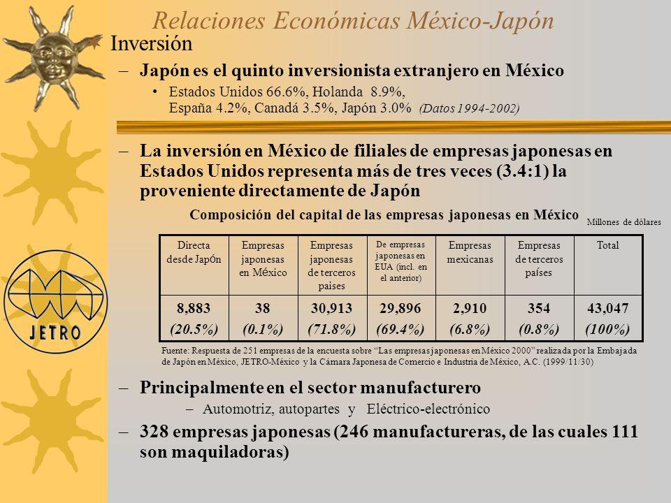 Inversión –Japón es el quinto inversionista extranjero en México Estados Unidos 66.6%, Holanda 8.9%, España 4.2%, Canadá 3.5%, Japón 3.0% (Datos 1994-