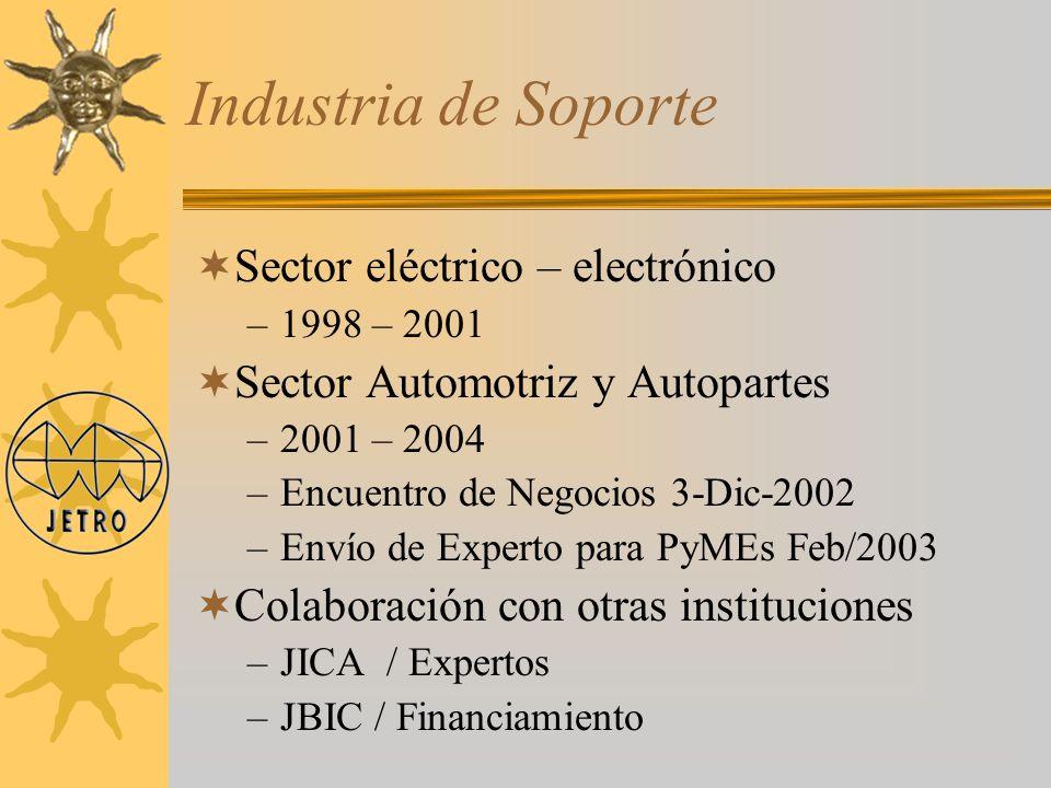 Industria de Soporte Sector eléctrico – electrónico –1998 – 2001 Sector Automotriz y Autopartes –2001 – 2004 –Encuentro de Negocios 3-Dic-2002 –Envío