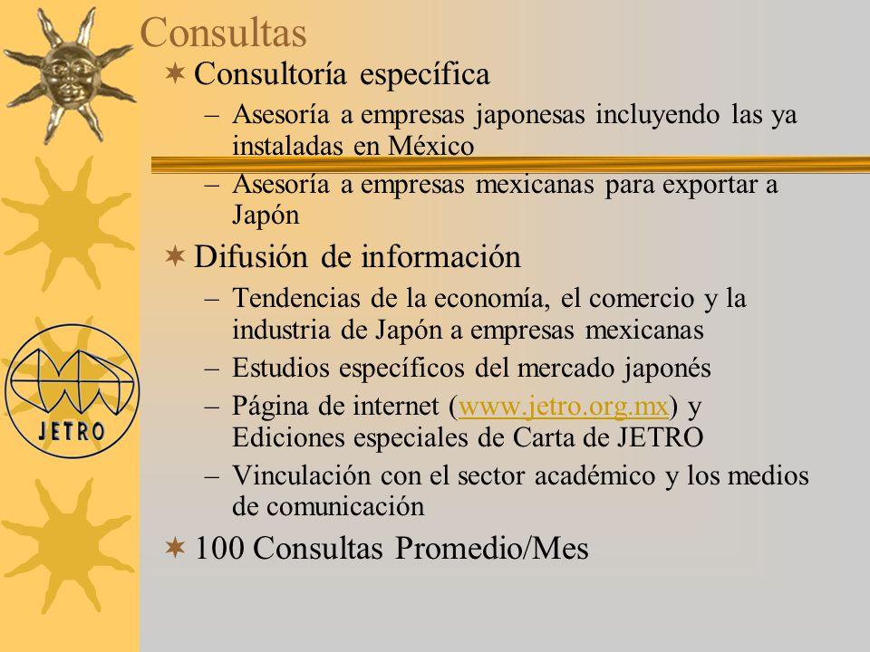Consultas Consultoría específica –Asesoría a empresas japonesas incluyendo las ya instaladas en México –Asesoría a empresas mexicanas para exportar a